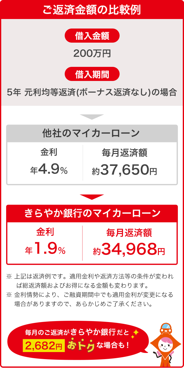 山形 銀行 マイカー ローン